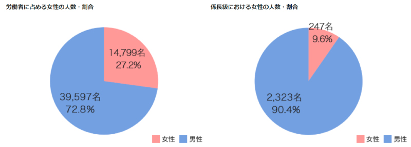 佐川急便の労働者に占める女性の人数・割合