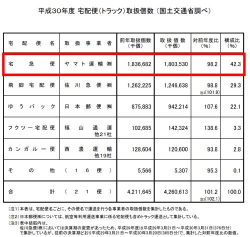 平成30年度 宅配便(トラック)取扱個数