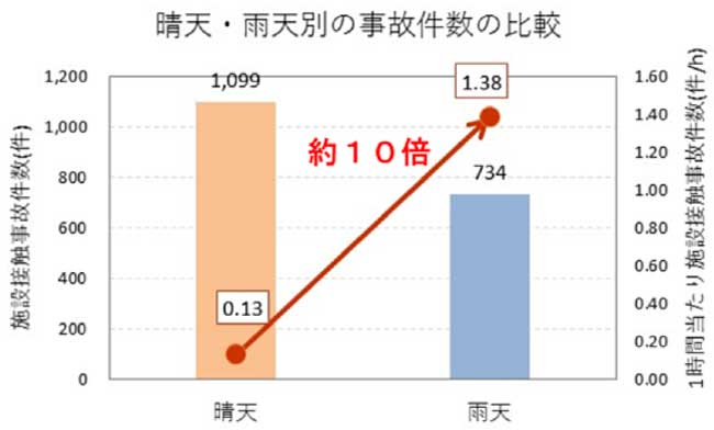 晴天・雨天別の事故件数の比較